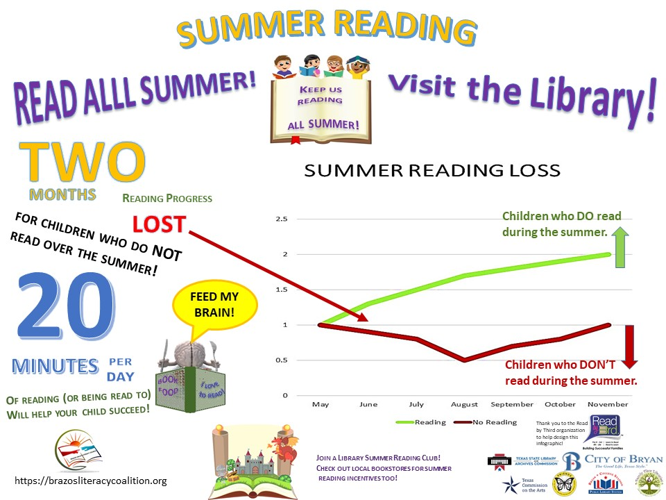 Two months reading progress is lost for children who do not read over the summer. This achievement gap widens with each successive year. Children who don't read over the summer will fall farther and farther behind academically.
